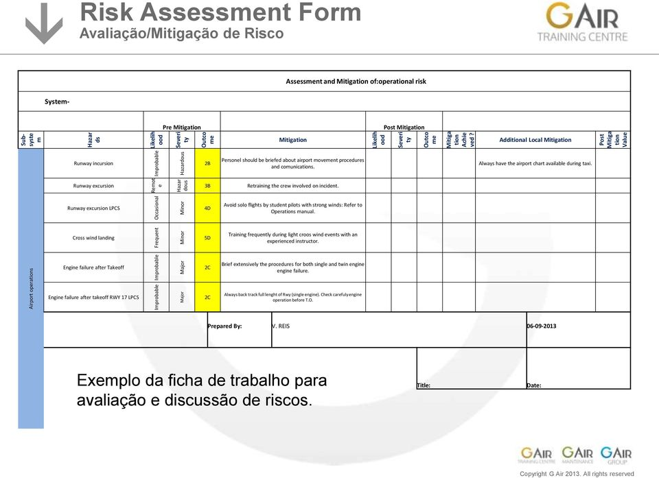 Post Mitiga tion Value Risk Assessment Form Avaliação/Mitigação de Risco Assessment and Mitigation of: operational risk System- Pre Mitigation Post Mitigation Mitigation Additional Local Mitigation