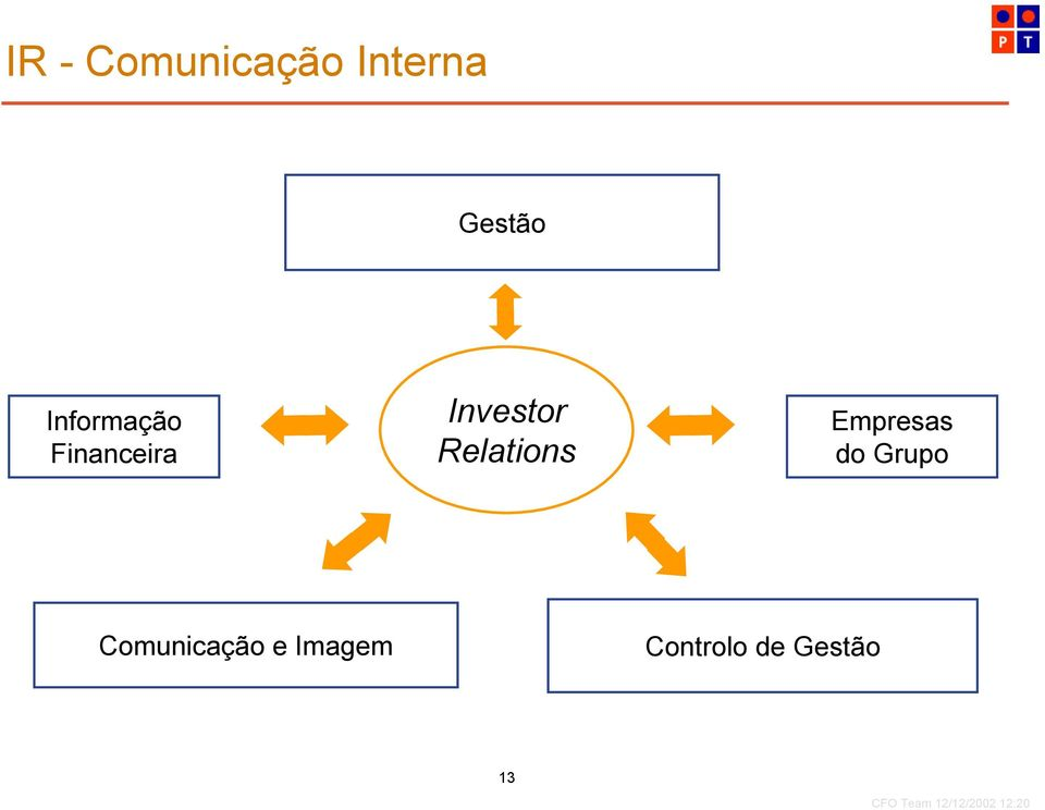 Relations Empresas do Grupo