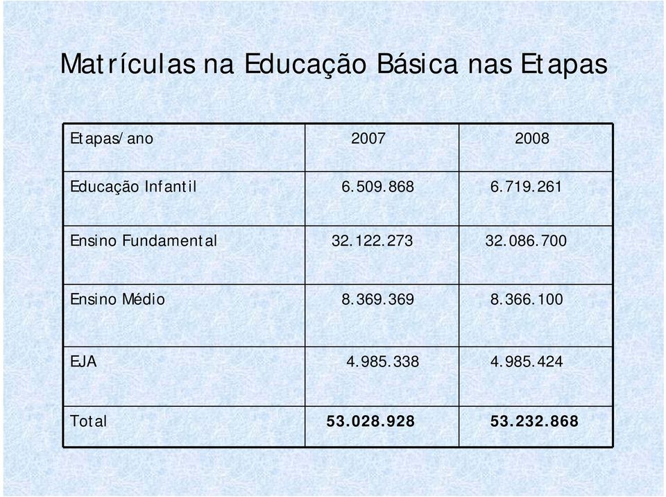 261 Ensino Fundamental 32.122.273 32.086.