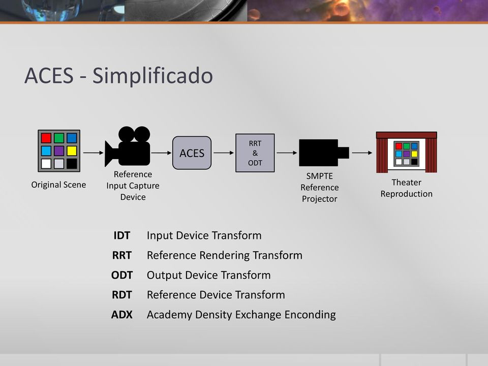RDT ADX Input Device Transform Reference Rendering Transform Output