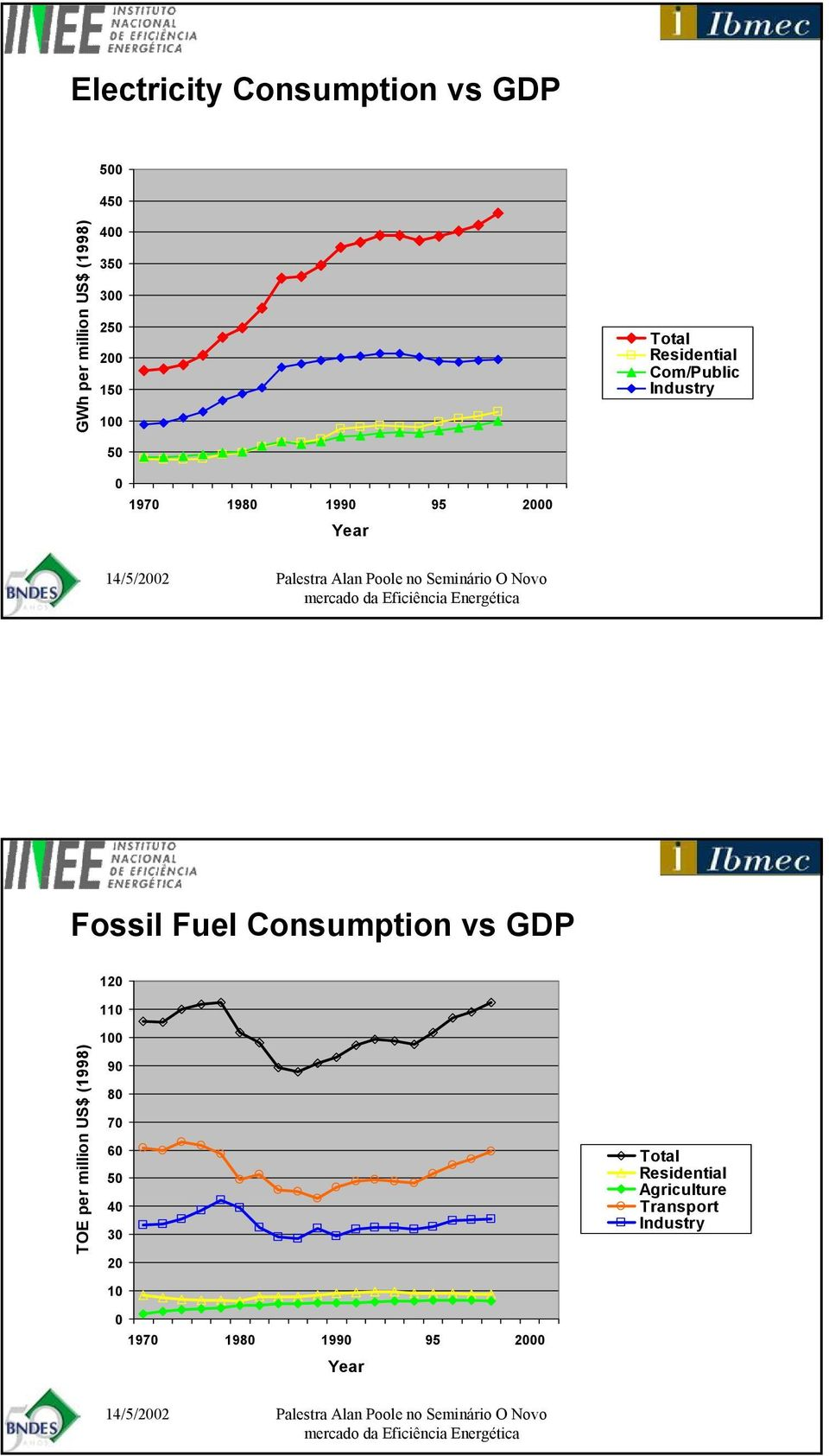Fossil Fuel Consumption vs GDP 120 110 TOE per million US$ (1998) 100 90 80 70 60 50 40 30 20 10 0 1970 1980 1990 95 2000 Year