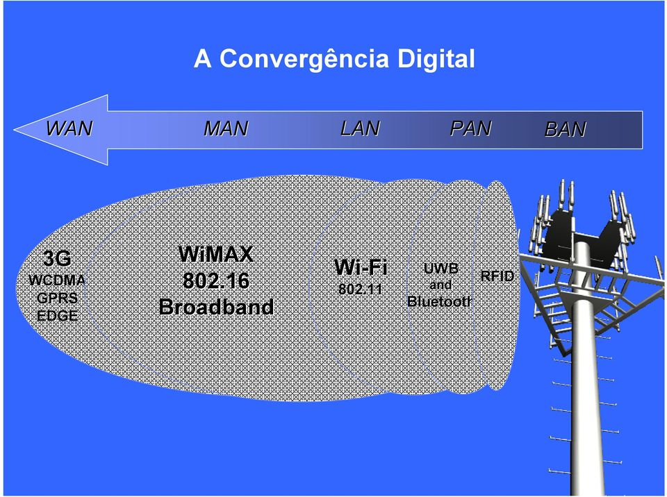 WiMAX 802.