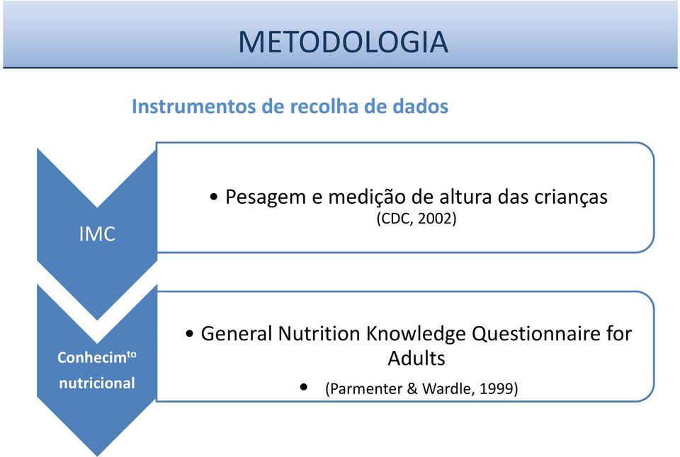 2002) Conhecim to nutricional General Nutrition