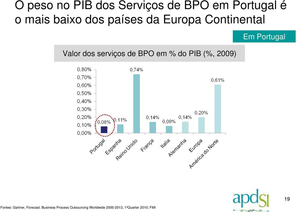 do PIB (%, 2009) Em Portugal Fontes: Gartner, Forecast:
