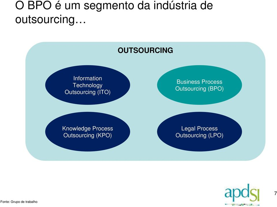 Business Process Outsourcing (BPO) Knowledge Process