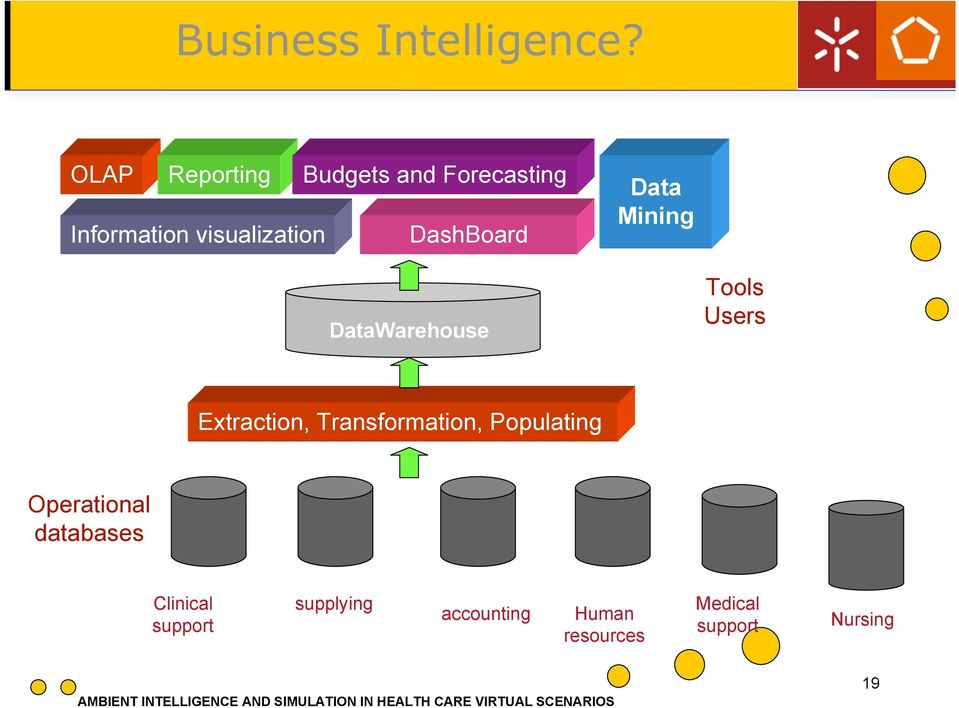 Budgets and Forecasting DashBoard DataWarehouse Data Mining Tools Users