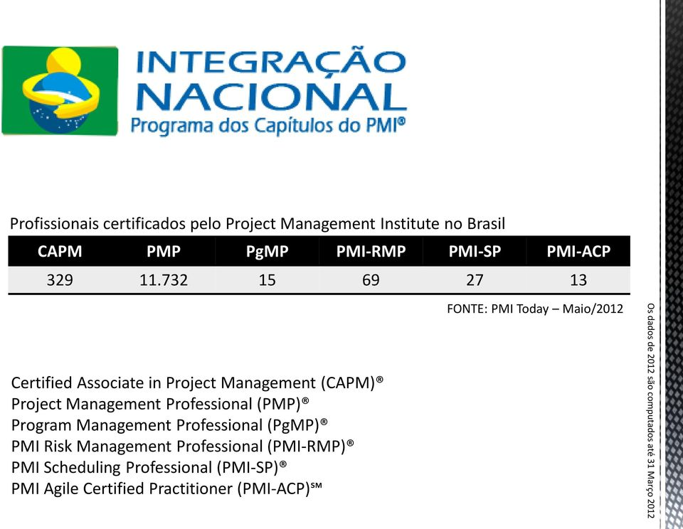Management Professional (PgMP) PMI Risk Management Professional (PMI-RMP) PMI Scheduling Professional (PMI-SP)