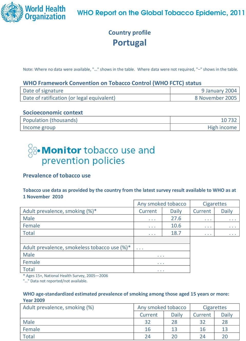 10732 Income group High income Prevalence of tobacco use Tobacco use data as provided by the country from the latest survey result available to WHO as at 1 November 2010 Any smoked tobacco Cigarettes