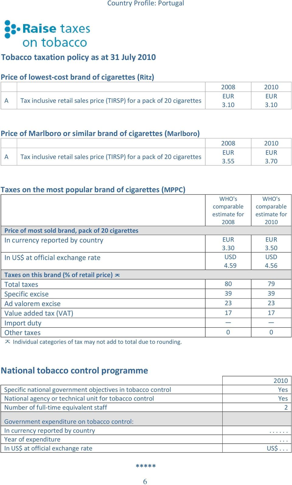70 Taxes on the most popular brand of cigarettes (MPPC) ᄌ Price of most sold brand, pack of 20 cigarettes In currency reported by country In US$ at official exchange rate Taxes on this brand (% of