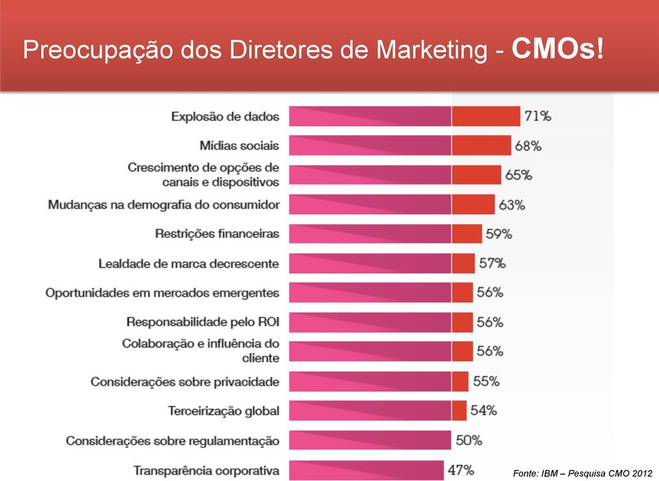 Marketing - CMOs!