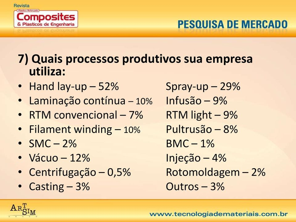 RTM light 9% Filament winding 10% Pultrusão 8% SMC 2% BMC 1% Vácuo
