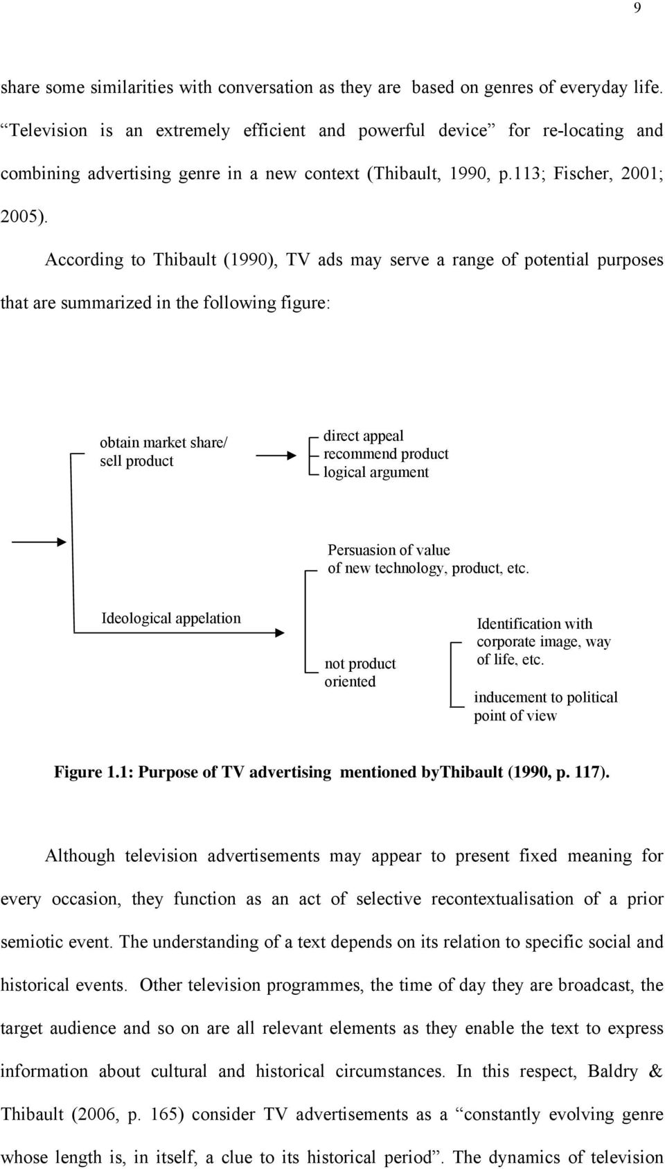 According to Thibault (1990), TV ads may serve a range of potential purposes that are summarized in the following figure: obtain market share/ sell product direct appeal recommend product logical