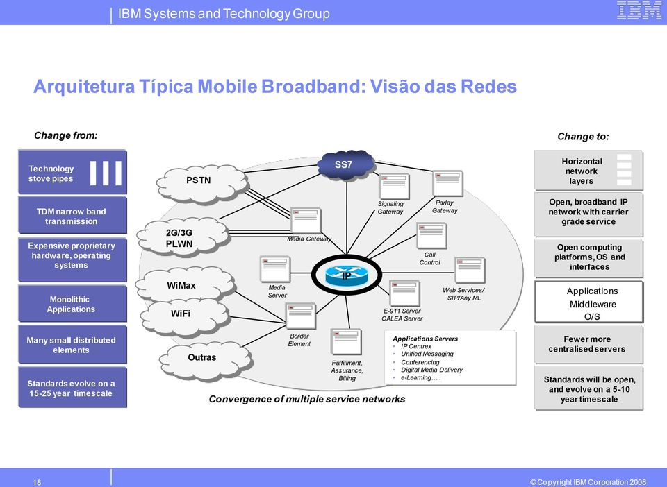 broadband IP network with carrier grade service Open computing platforms, OS and interfaces Applications Middleware O/S Many small distributed elements Standards evolve on a 15-25 year timescale