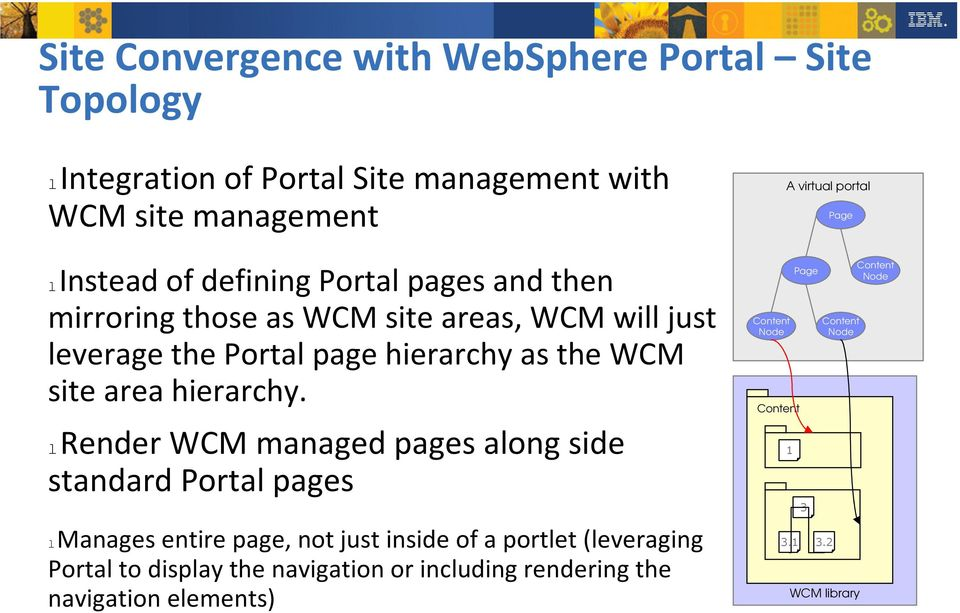 lrender WCM managed pages along side standard Portal pages lmanages entire page, not just inside of a portlet (leveraging Portal to display the