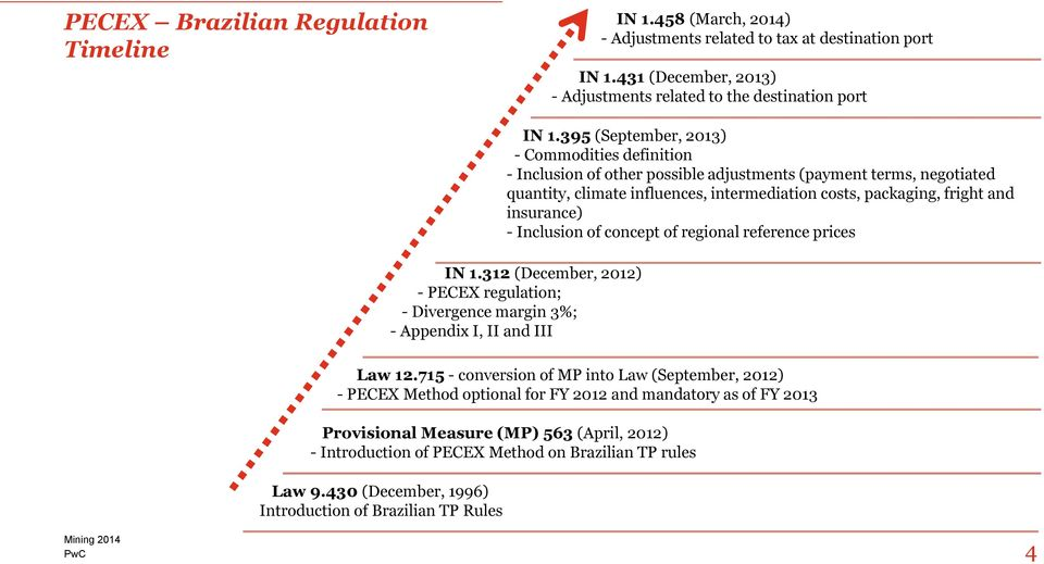 insurance) - Inclusion of concept of regional reference prices IN 1.312 (December, 2012) - PECEX regulation; - Divergence margin 3%; - Appendix I, II and III Law 12.