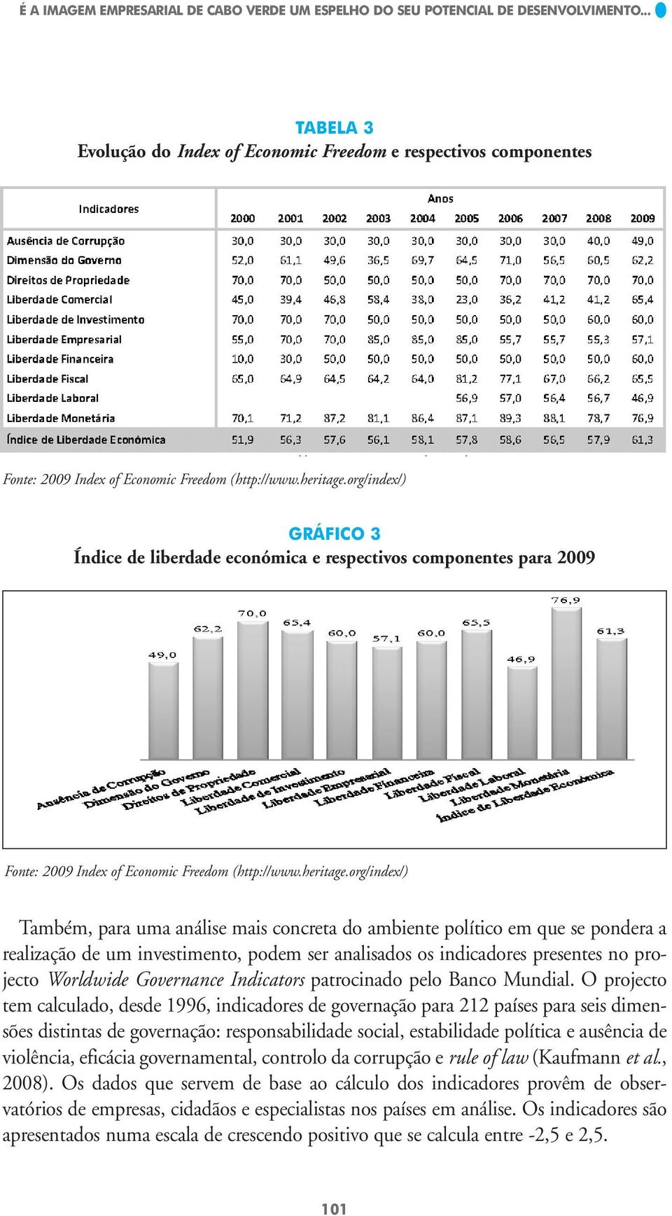 org/index/) GRÁFICO 3 Índice de liberdade económica e respectivos componentes para 2009 Fonte: 2009 Index of Economic Freedom (http://www.heritage.