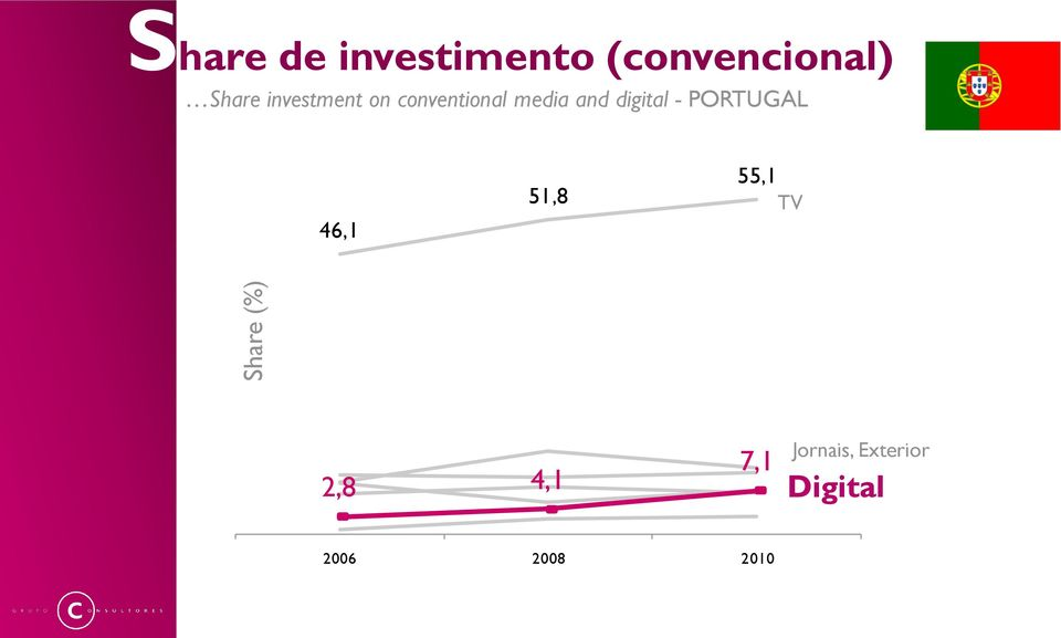 conventional media and digital - PORTUGAL