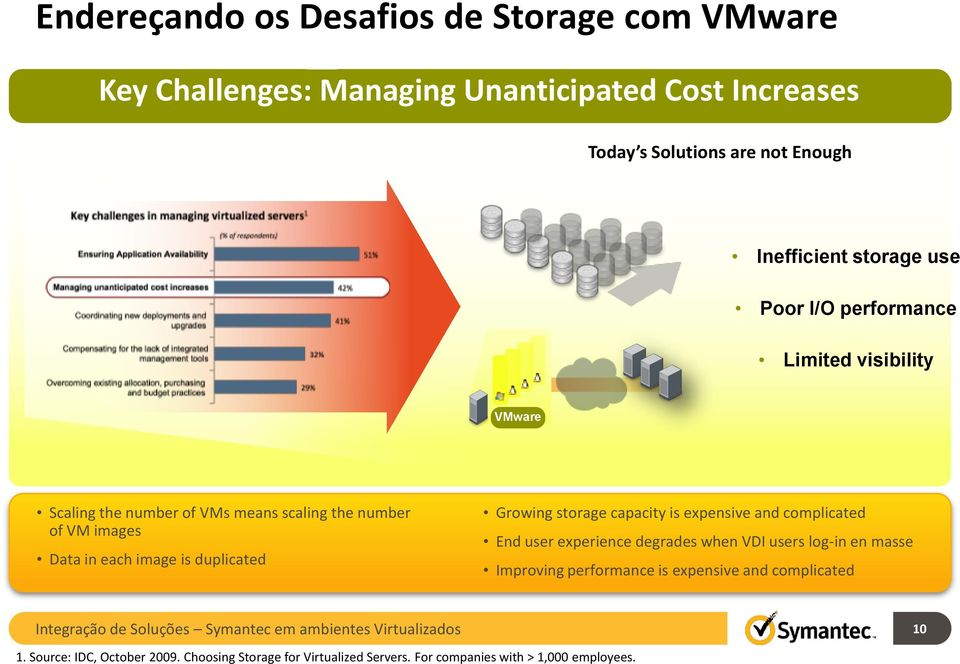 duplicated Growing storage capacity is expensive and complicated End user experience degrades when VDI users log-in en masse Improving performance is expensive and