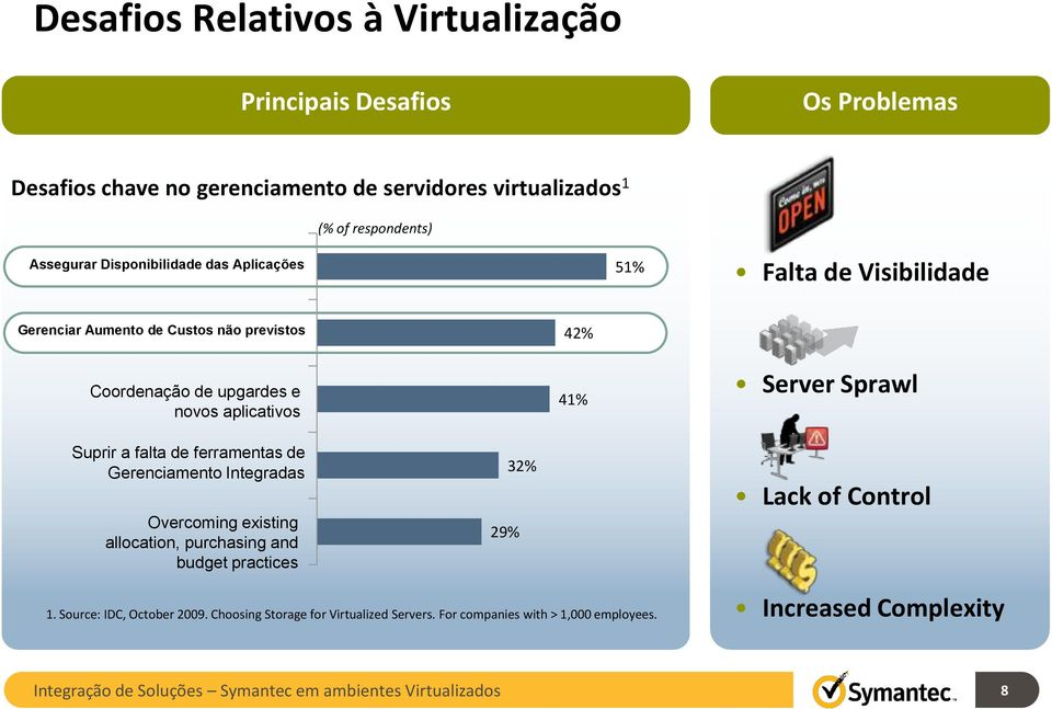Suprir a falta de ferramentas de Gerenciamento Integradas Overcoming existing allocation, purchasing and budget practices 29% 32% Lack of Control 1.