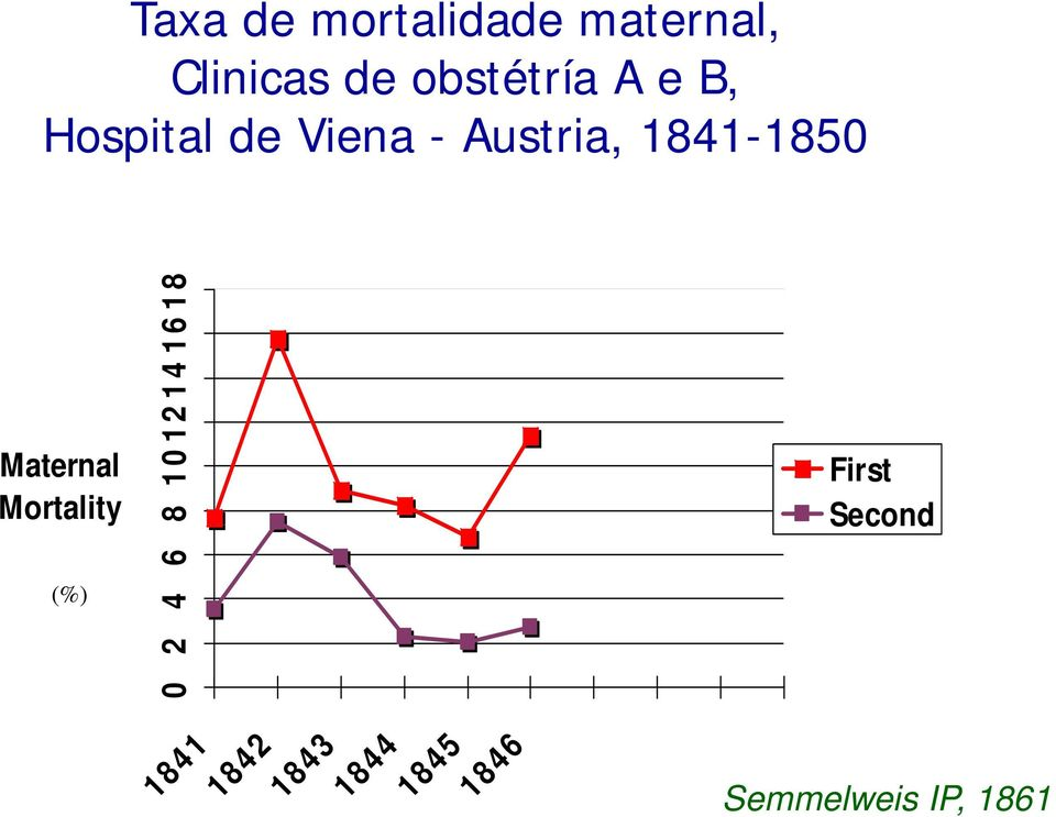 1841-1850 Maternal Mortality (%) 2 14 1618 8 1012 0