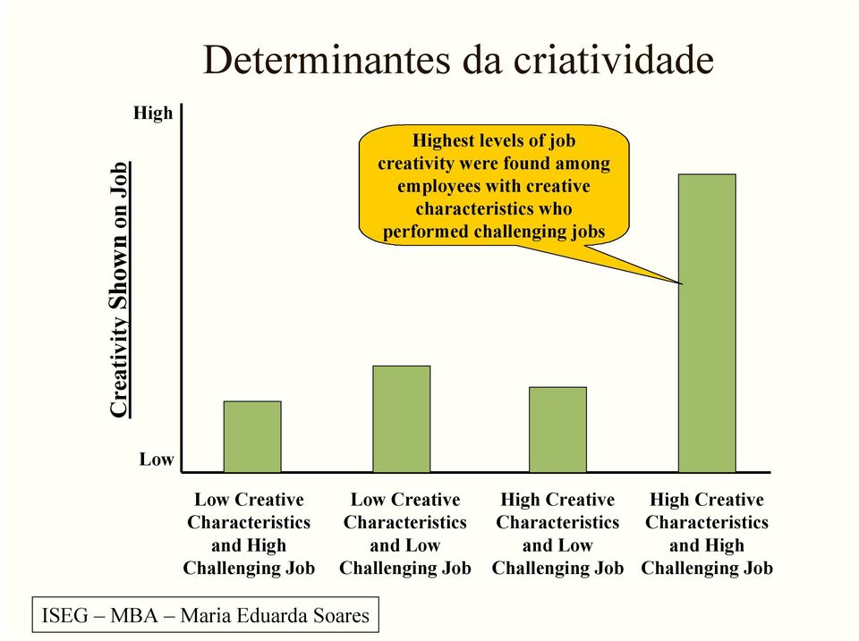 Characteristics and High Challenging Job Low Creative Characteristics and Low Challenging Job High