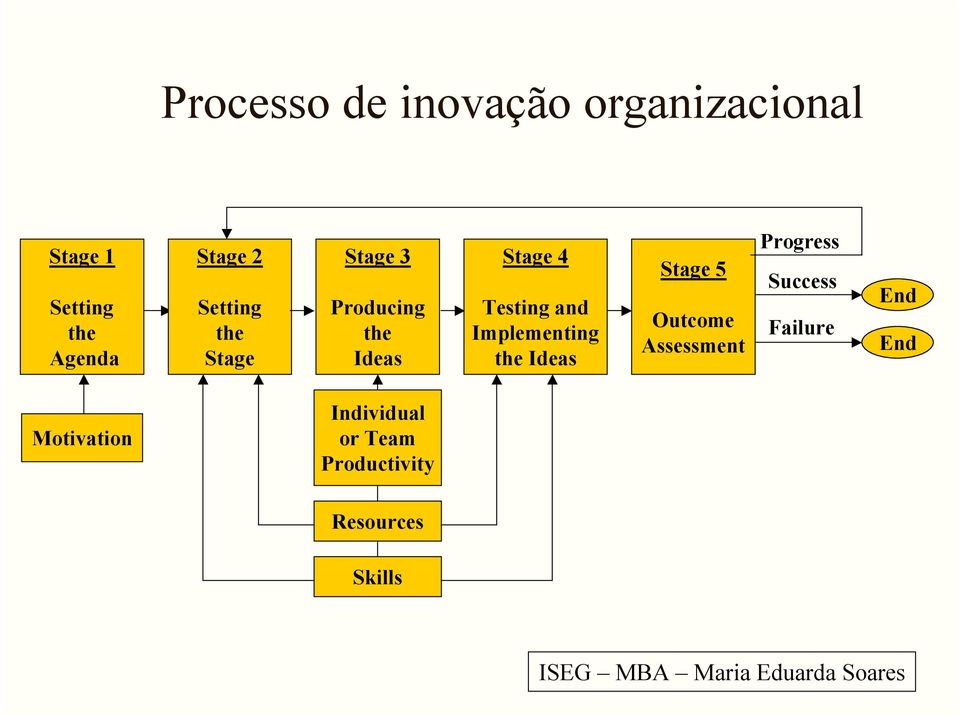 Implementing the Ideas Stage 5 Outcome Assessment Progress Success