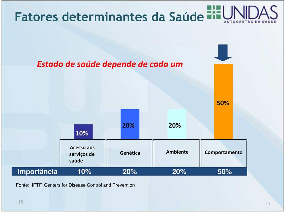 Importância 10% 20% 20% 50% Fonte: IFTF, Centers for