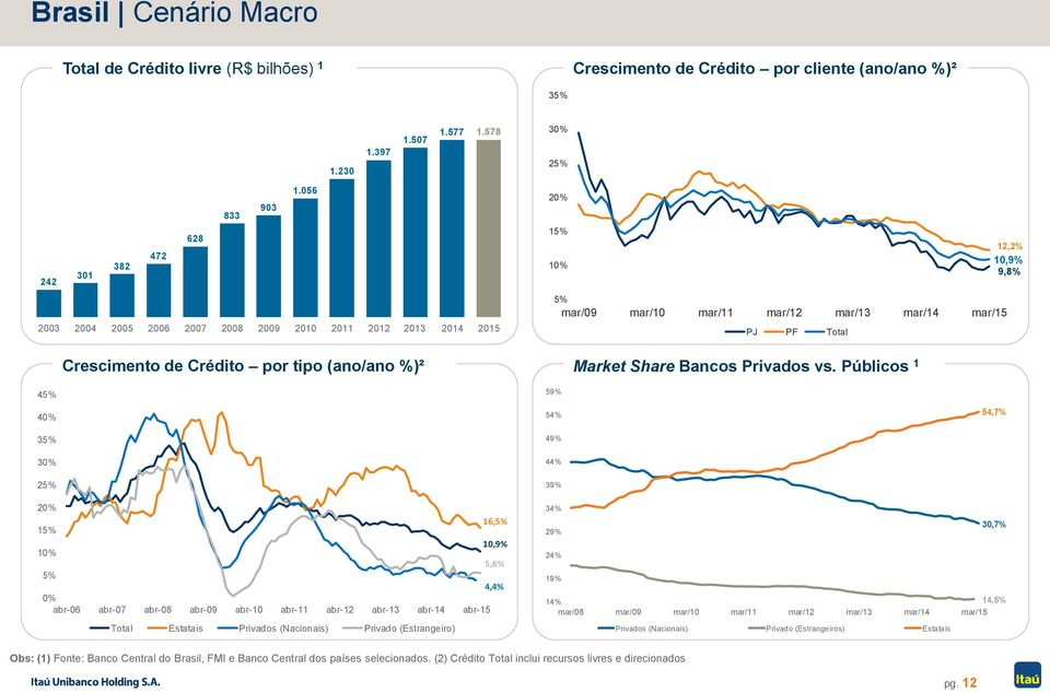 mar/12 mar/13 mar/14 mar/15 PJ PF Total 59% Market Share Bancos Privados vs.