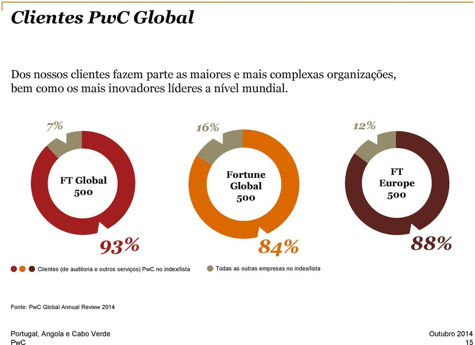 7% 16% 12% FT Global 500 Fortune Global 500 FT Europe 500 93% Clientes (de auditoria e