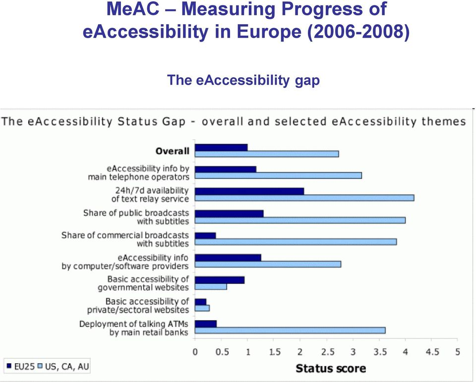 eaccessibility in