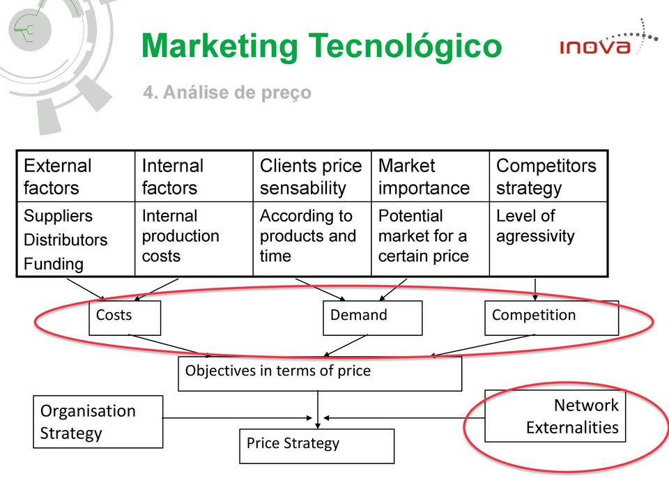 According to products and time Potential market for a certain price Level of agressivity Costs