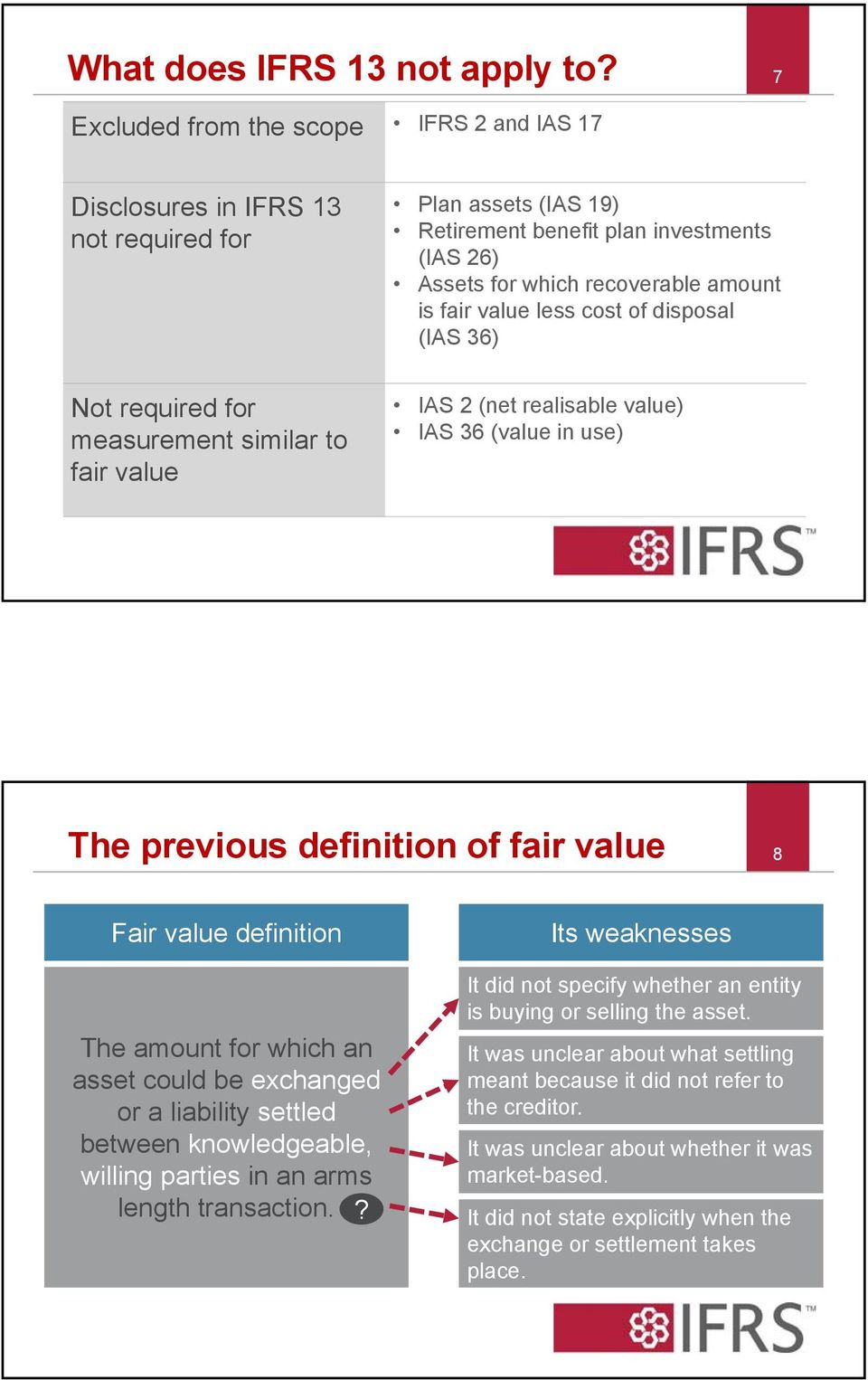 26) Assets for which recoverable amount is fair value less cost of disposal (IAS 36) IAS 2 (net realisable value) IAS 36 (value in use) The previous definition of fair value 8 Fair value definition