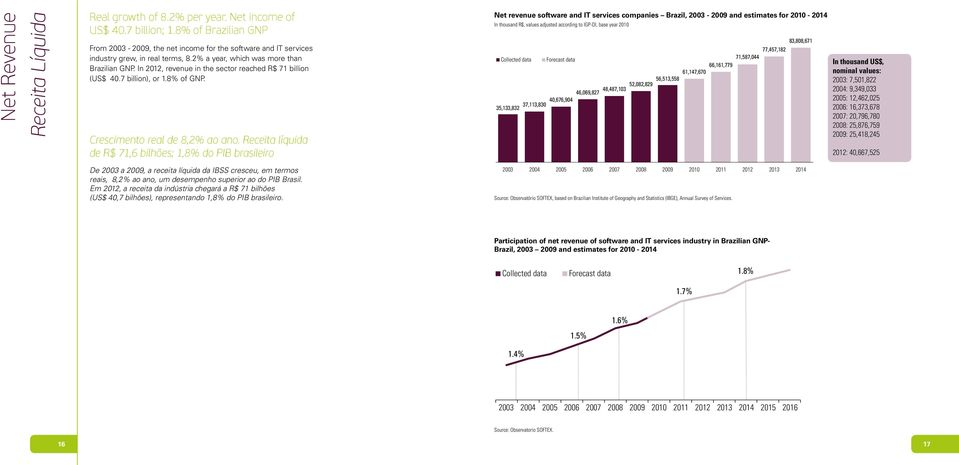 In 2012, revenue in the sector reached R$ 71 billion (US$ 40.7 billion), or 1.8% of GNP. Crescimento real de 8,2% ao ano.