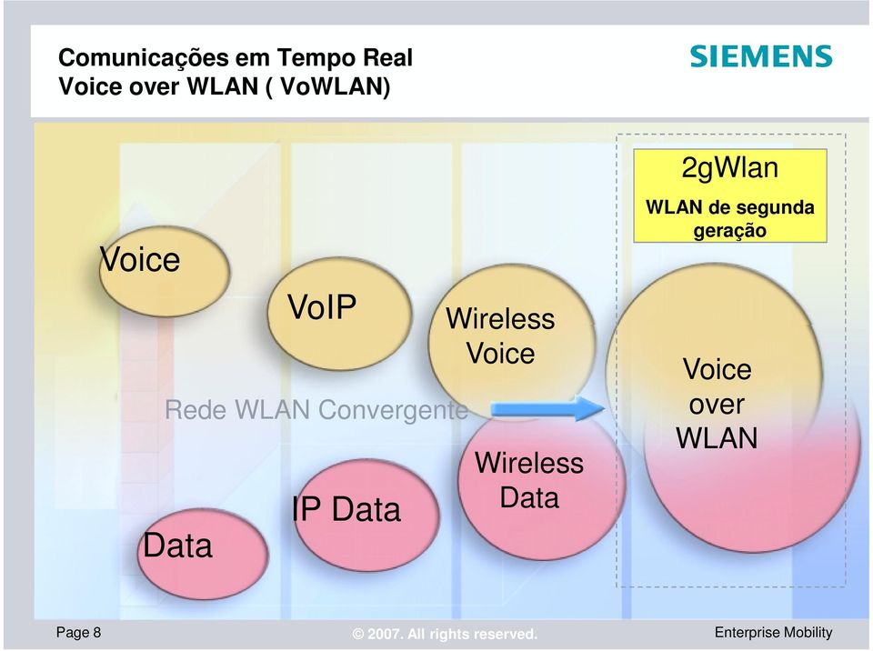 IP Data Wireless Voice Wireless Data 2gWlan