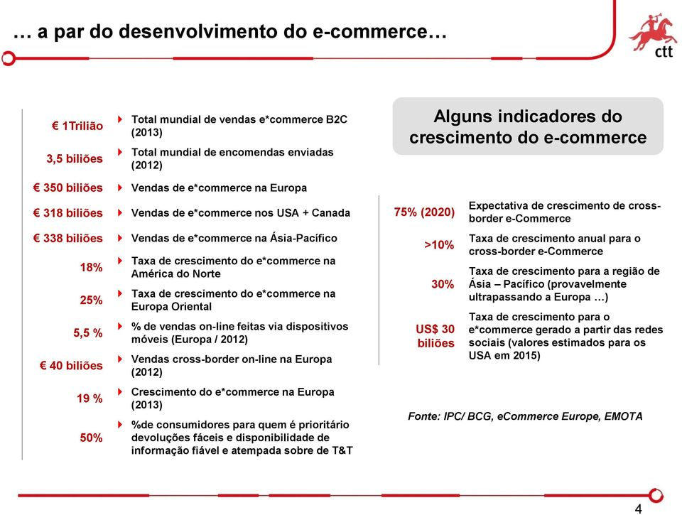 e*commerce na América do Norte Taxa de crescimento do e*commerce na Europa Oriental % de vendas on-line feitas via dispositivos móveis (Europa / 2012) Vendas cross-border on-line na Europa (2012)