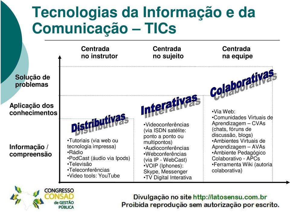 satélite: ponto a ponto ou multipontos) Audioconferências Webconferências (via IP - WebCast) VOIP (Iphones): Skype, Messenger TV Digital Interativa Via Web: Comunidades
