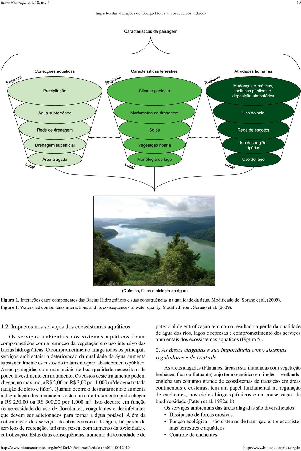 Watershed components interactions and its consequences to water quality. Modified from: Sorano et al. (20