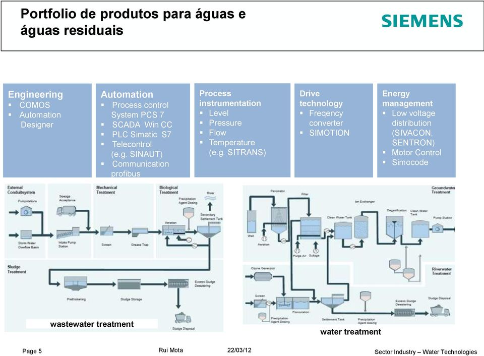 SINAUT) Communication profibus Process instrumentation Level Pressure Flow Temperature (e.g.
