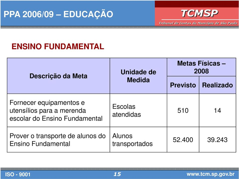 para a merenda escolar do Ensino Fundamental Escolas atendidas 510 14 Prover