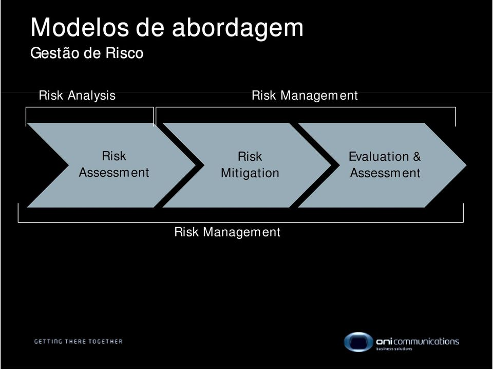 Management Risk Assessment Risk