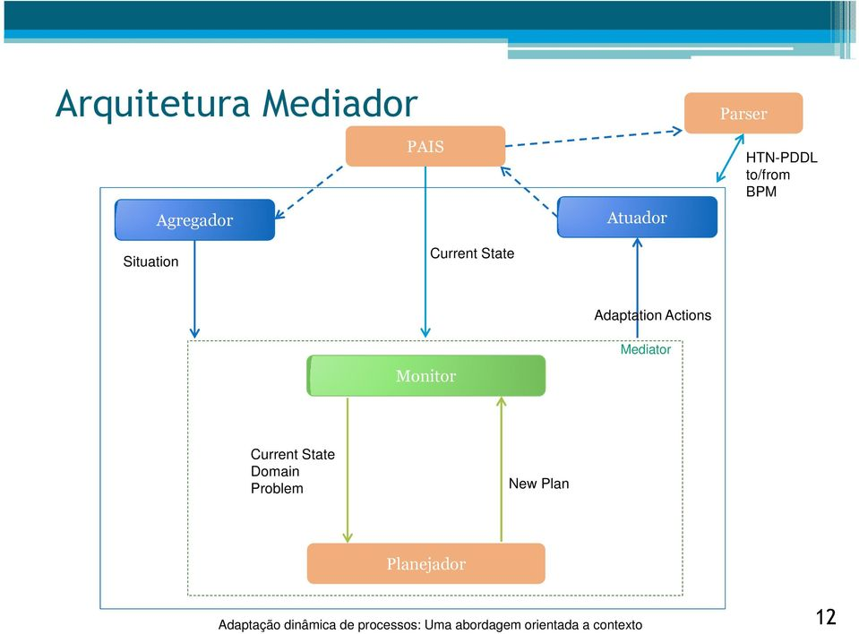 State Adaptation Actions Monitor Mediator