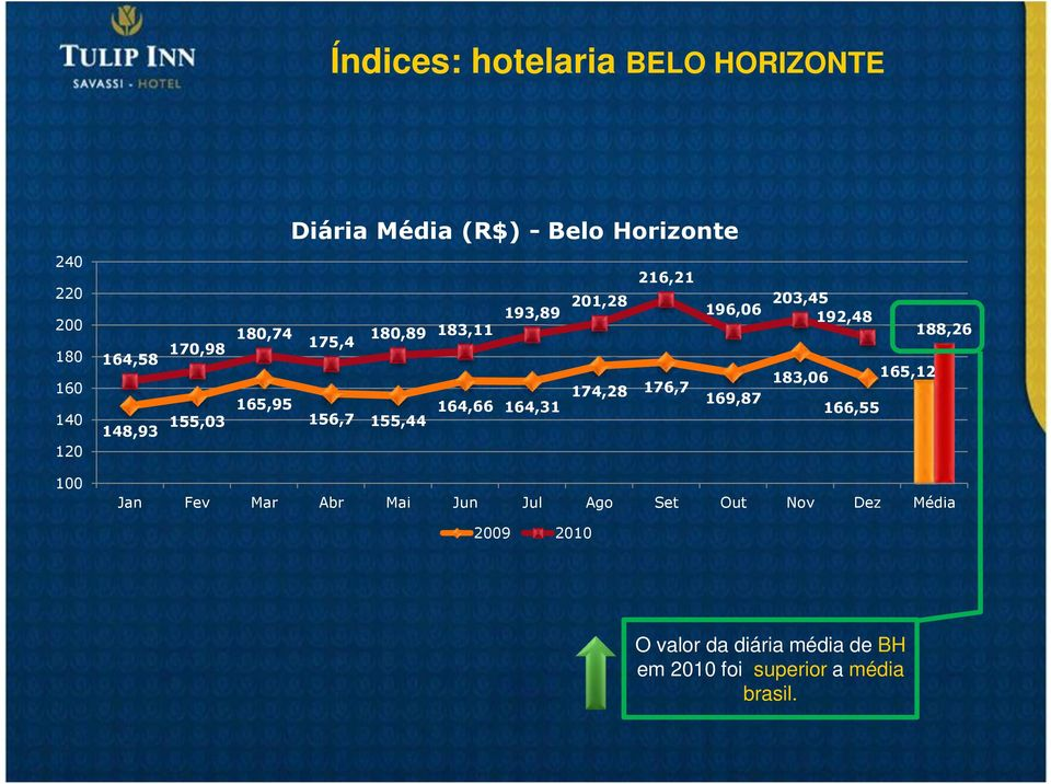 174,28 176,7 183,06 165,95 169,87 164,66 164,31 148,93 155,03 166,55 156,7 155,44 Jan Fev Mar Abr Mai