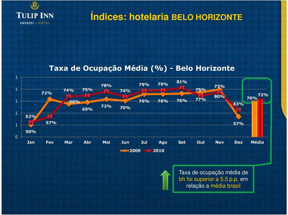 76% 76% 77% 69% 72% 63% 70% 57% Jan Fev Mar Abr Mai Jun Jul Ago Set Out Nov Dez