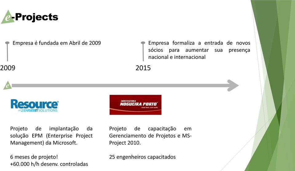 (Enterprise Project Management) da Microsoft. 6 meses de projeto! +60.000 h/h desenv.