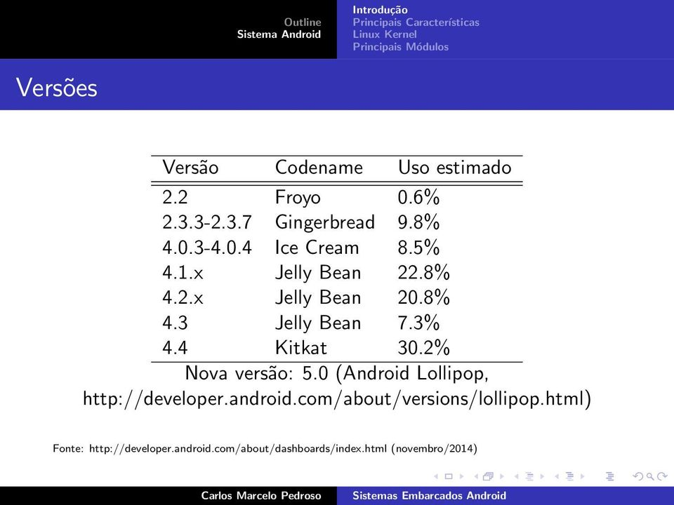 2% Nova versão: 5.0 (Android Lollipop, http://developer.android.com/about/versions/lollipop.