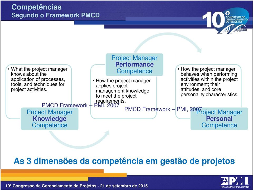 PMCD Framework PMI, 2007 Project Manager Knowledge Competence How the project manager behaves when performing activities within the project