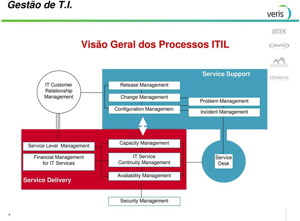 Service Level Management Financial Management for IT Services Service Delivery Capacity