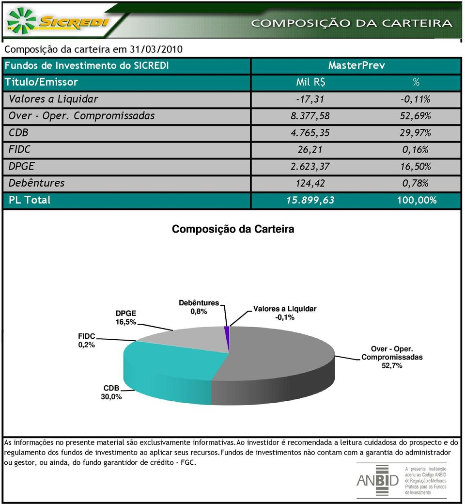 899,63 100,00% FIDC 0,2% DPGE 16,5% 0,8% -0,1% 52,7% 30,0% regulamento dos