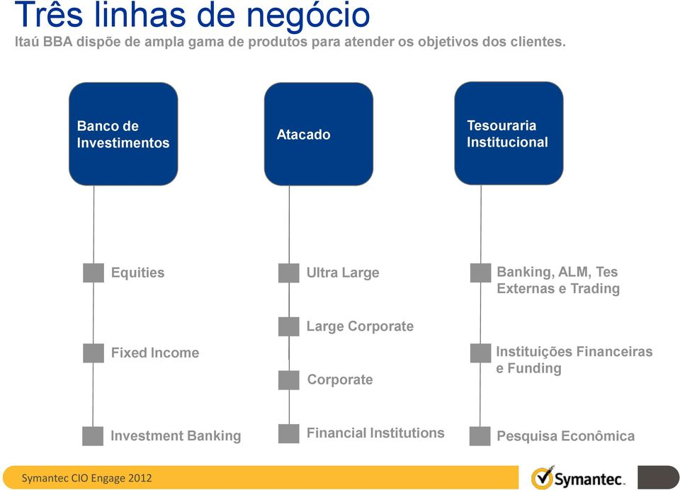 Banco de Investimentos Atacado Tesouraria Institucional Equities Ultra Large Banking, ALM, Tes
