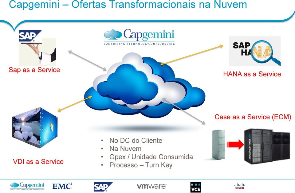 Service (ECM) VDI as a Service No DC do Cliente